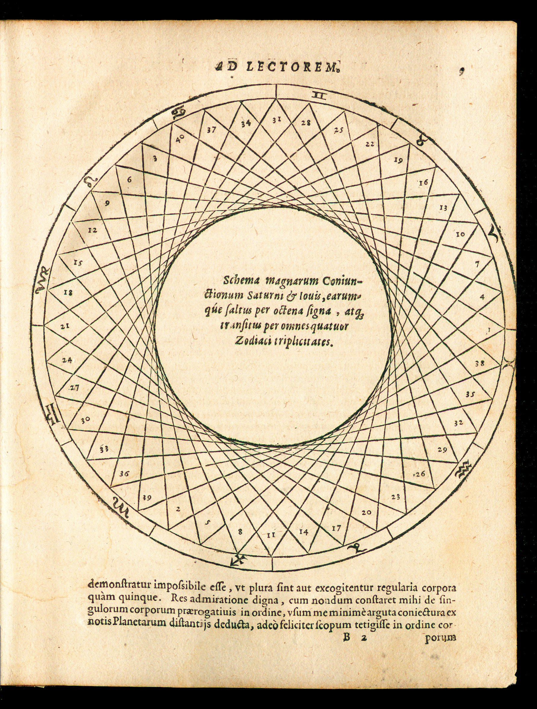 Illustration from Johannes Kepler, Mysterium Cosmographicu (Tübingen: Georg Gruppenbach, 1596), showing how successive conjunctions of Jupiter and Saturn move through constellations of the zodiac, represented by symbols in the outer circle